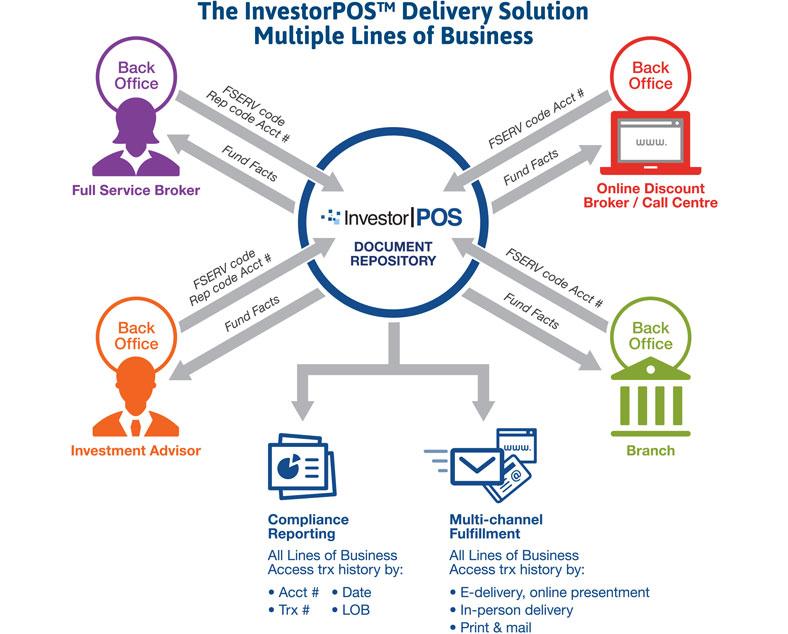 Investorpos Investorcom