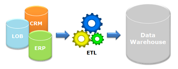 what is etl why do i care investorcom