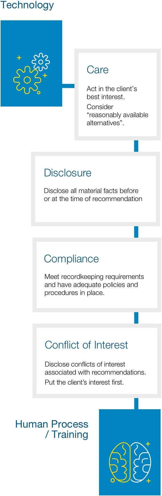 solutions-diagram-four-obligations-mobile